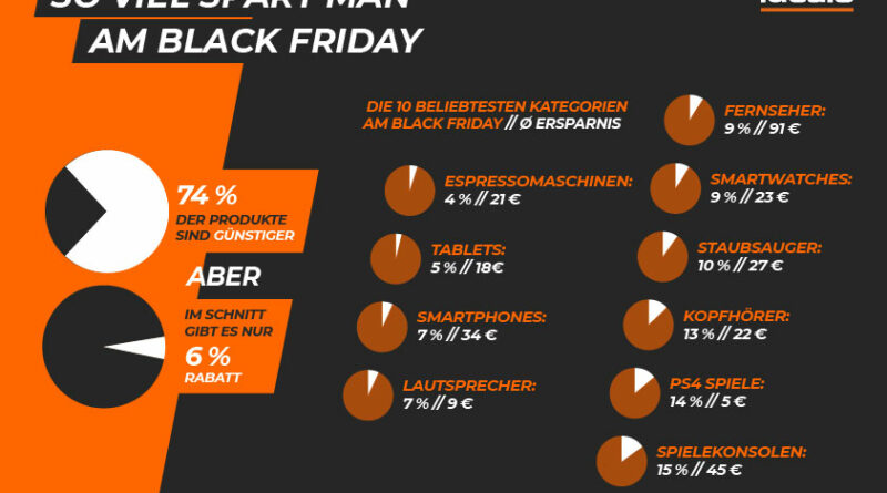 Black Friday Studie