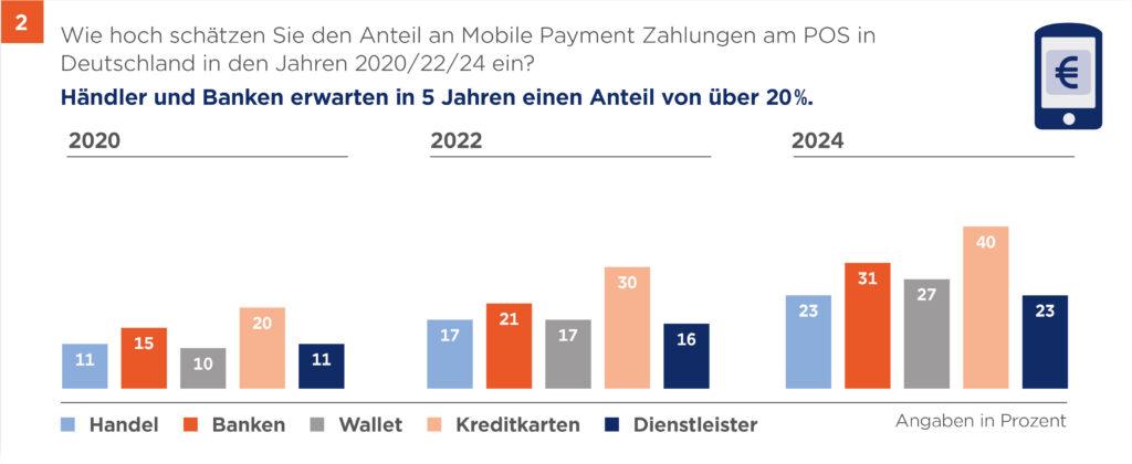 Mobile Payment: in 5 Jahren ein Anteil über 20% an mobilen Zahlungen erwartet