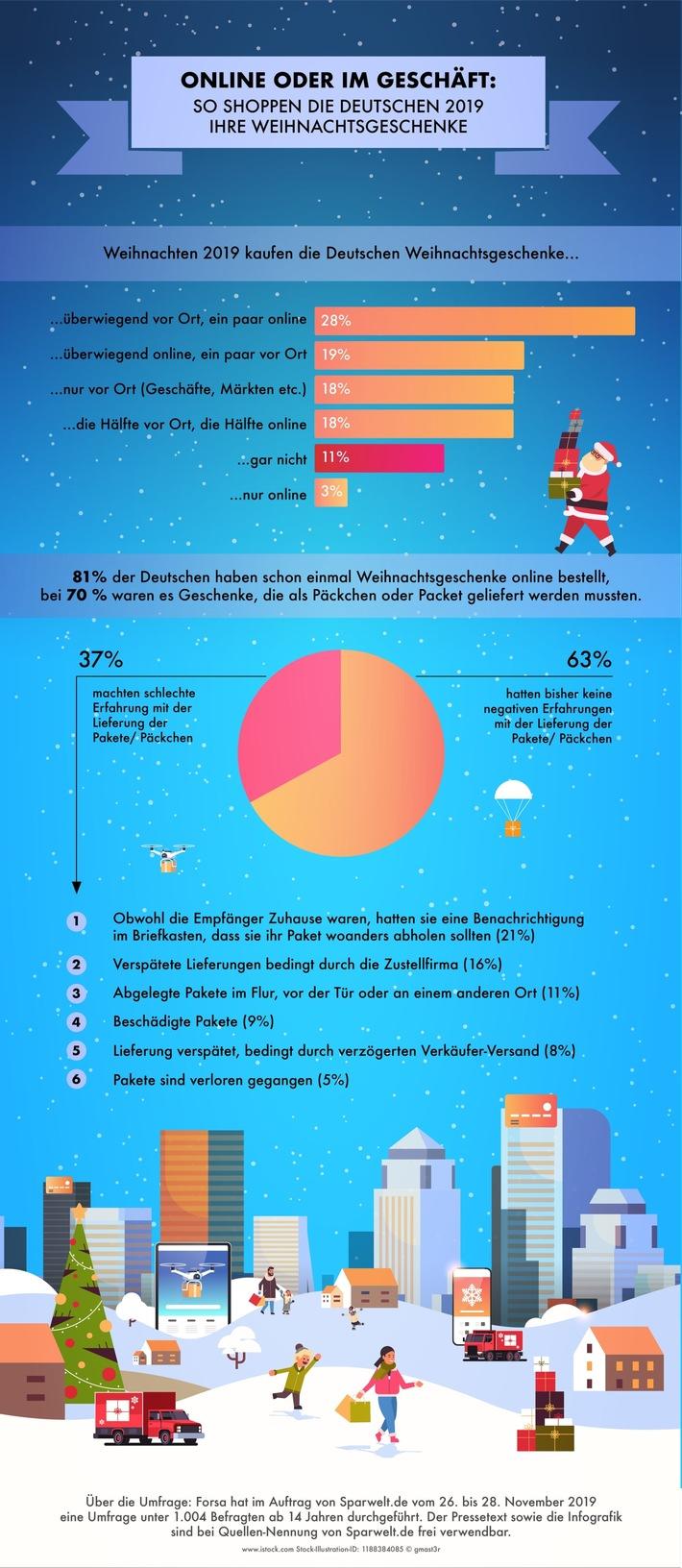 Die Deutschen kaufen ihre Weihnachtsgeschenke immer noch lieber vor Ort als online ein.