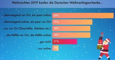 Forsa-Umfrage zeigt: Deutsche kaufen Weihnachtsgeschenke lieber im Geschäft als Online