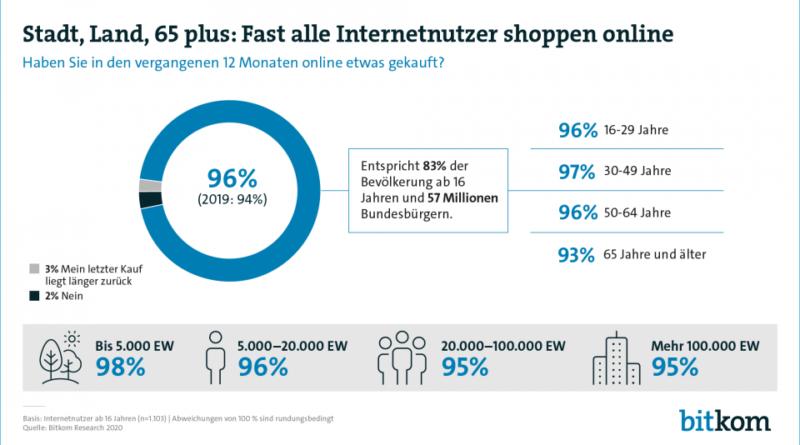 bitkom - Verbraucher vermissen ein Online-Angebot ihrer Geschäfte vor Ort