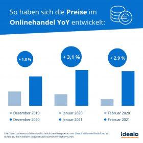 Inflation im Onlinehandel
