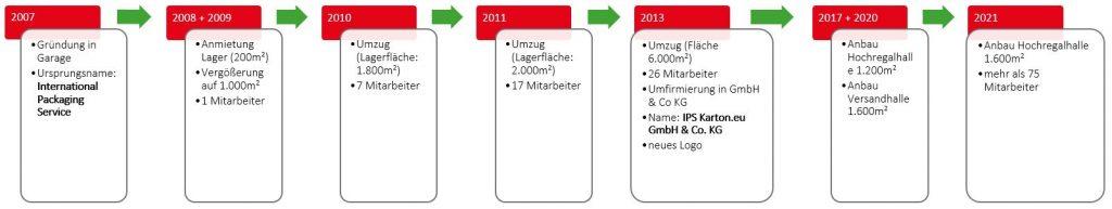 karton.eu Timeline - Unternehmensentwicklung und Meilensteine