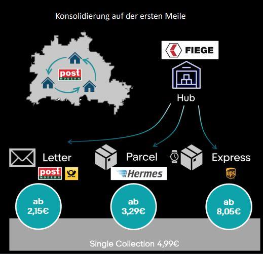 eBay Sofortversand by FIEGE