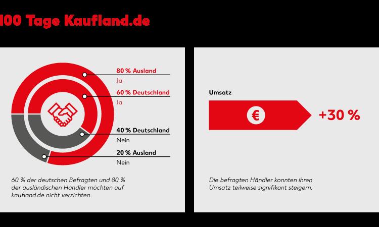 100 Tage Kaufland.de: Händler ziehen positive Bilanz